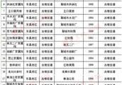 聊城东昌府4万群众喜迁新居 已完成79个老旧小区改造