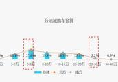 58同城《二手车消费者调研报告》大数据勾勒用户群像
