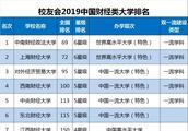 2019中国财经类大学排行榜出炉!这所学校跃居第一