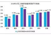 2018年南京楼市五大信号!明年是严冬还是暖春?