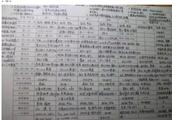 精确到秒!一位清华学霸的学习生活计划表,值得借鉴!