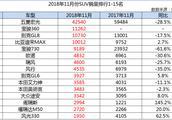 11月MPV销量1-15名抢先看,宝骏730找回状态,吉利嘉际即将登场!