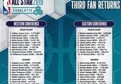 NBA全明星第三轮投票结果:票王无悬念,东契奇西部第二