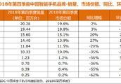 2018年第四季度中国智能手机市场份额出炉,堪比猛料