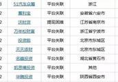 首批互金平台已接入百行征信,将近百家网贷公司陆续失联倒闭!