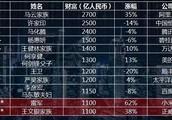 马云重登中国首富,万万没想到,贾跃亭也上榜了!