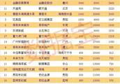 疯狂!广州一小区市值2800亿