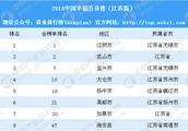 2018中国幸福百县榜(江苏篇):无锡江阴排名第一