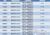 苏州11月首套房商贷利率普遍上浮25% 各区月供表格出炉