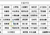 深圳经侦推出P2P平台报警登记小程序 46家平台投资人可网上登记或查看进展