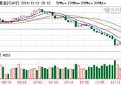 隔夜外盘:美股全线收跌道指连跌四天 美油下挫近8%布油大跌逾6%