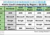 2018Q3全球云市场份额:亚马逊AWS第1,阿里云第4