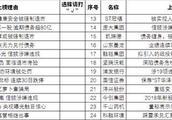 """2018年十大黑榜上市公司候选名单出炉 长生中弘等24家公司""""上榜"""""""