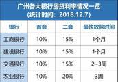 最低5%!广州部分银行房贷利率降了 附19家银行贷款利率
