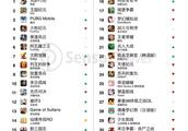 11月出海中国手游收入TOP30:网易《荒野行动》排名第一