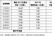 """青岛银行发行市盈率过高申购延期,业内称""""未来或是常态"""""""