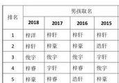 """2018新生儿爆款姓名之最公布 大家对""""梓""""真是迷之追捧"""