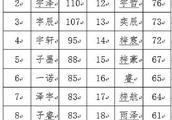 """杭州新生儿名字热度榜:男""""浩然""""、女""""一诺""""排第一"""