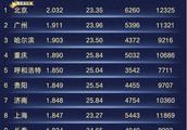 高德2018交通报告:北京拥堵第一 360成最堵互联网公司