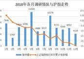 2018年机构调研热度不减 被边缘化公司数量大增