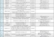 57个天津市级部门受理形式主义官僚主义、不作为不担当问题举报方式