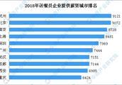 外卖送餐员平均月薪达7750元 杭州/北京/南京薪资排名前三