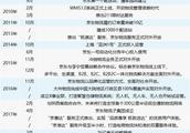 烧钱的远征:亏损和强敌环绕的京东物流2019能否拆分上市?