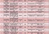 深圳最新汤圆年糕抽检报告来了!避雷就靠它
