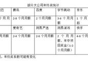 京东高管末位淘汰制属实 2019年末将淘汰10%高管