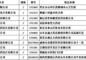 山东18批次药品不合格 安徽天马国药科技、鲁安中药饮片上黑榜