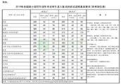 """""""考研党""""注意:2019年考研国家线发布了,要尤其留意调剂的事"""