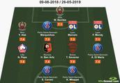 whoscored法甲赛季至今最佳阵:巴黎4将 无内马尔