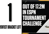NCAA疯狂三月预测表,1720万张至今只剩一张都猜对