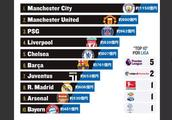 最烧钱的足球俱乐部:top10