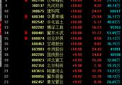 30多只个股涨停 雄安板块到底有啥利好?
