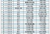 乒联总决赛最新女单冠军榜:陈梦连续第2年加冕!现役仅次于刘诗雯!