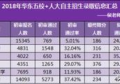 """2019想报考""""华五人""""名校?数据显示浙江大学最容易考上!"""