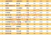2800亿元!广州一小区市值超过581个城市GDP 这是楼市好事吗?