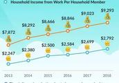 在新加坡家庭月收入不过万,就算拖后腿了!