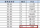 点融荣登网贷之家10月合规度、透明度TOP10榜单
