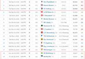 德甲亚军落后28分!他们创造20年耻辱纪录,只比摩纳哥过得好一点
