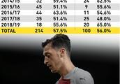 埃梅里弃用厄齐尔并非没理由,数据证明没有他的阿森纳胜率更高