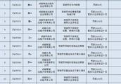 违规拉客不打表罚2000元 成都曝光2019年首批违规驾驶员