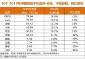 2018年国内手机销量TOP10发布,荣耀超小米、三星份额不足1%