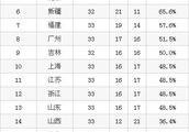 CBA最新积分榜,季后赛名额争夺已进入白热化,五队同为16胜!