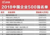 2018年中国企业500强名单,找找阿里、腾讯、百度排名……