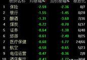 沪指冲高回落半日跌1% 创投概念股逆市大涨