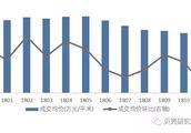 上海楼市成交量回归,价格继续下跌