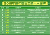 伟业牌生态板入选2018年度中国优质生态板十大品牌
