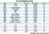 2019全球家族企业500强出炉 恒大集团成中国大陆唯一进入前25位的企业